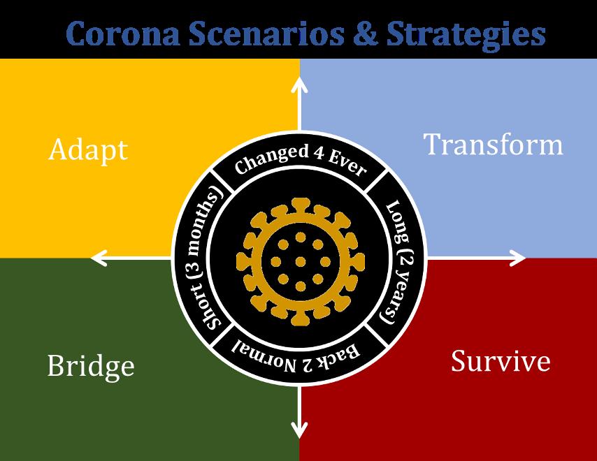 COVID Scenarios